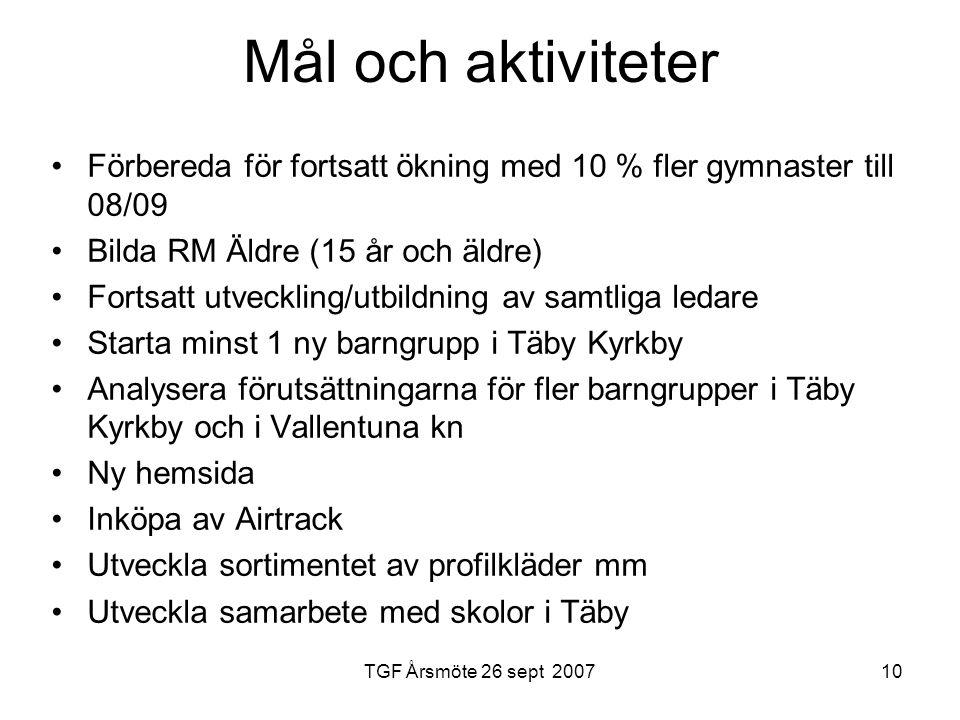 TGF Årsmöte 26 sept 200710 Mål och aktiviteter Förbereda för fortsatt ökning med 10 % fler gymnaster till 08/09 Bilda RM Äldre (15 år och äldre) Fortsatt utveckling/utbildning av samtliga ledare Starta minst 1 ny barngrupp i Täby Kyrkby Analysera förutsättningarna för fler barngrupper i Täby Kyrkby och i Vallentuna kn Ny hemsida Inköpa av Airtrack Utveckla sortimentet av profilkläder mm Utveckla samarbete med skolor i Täby