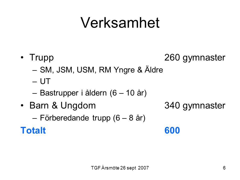 TGF Årsmöte 26 sept 20076 Verksamhet Trupp260 gymnaster –SM, JSM, USM, RM Yngre & Äldre –UT –Bastrupper i åldern (6 – 10 år) Barn & Ungdom340 gymnaster –Förberedande trupp (6 – 8 år) Totalt600