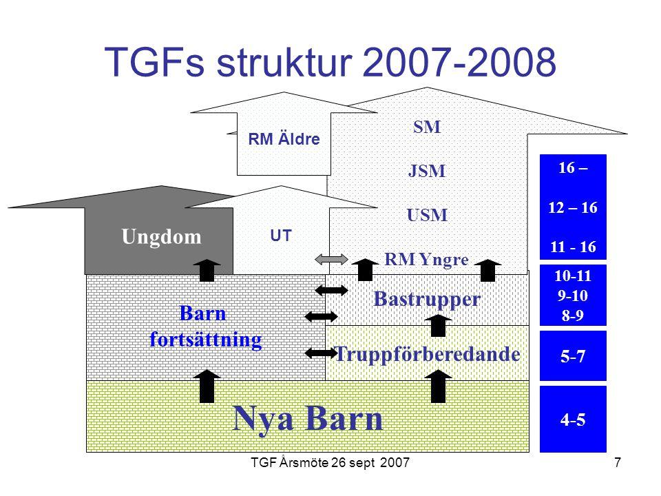 TGF Årsmöte 26 sept 20077 TGFs struktur 2007-2008 Nya Barn Barn fortsättning Truppförberedande Bastrupper Ungdom SM JSM USM RM Yngre 4-5 5-7 10-11 9-10 8-9 16 – 12 – 16 11 - 16 UT RM Äldre