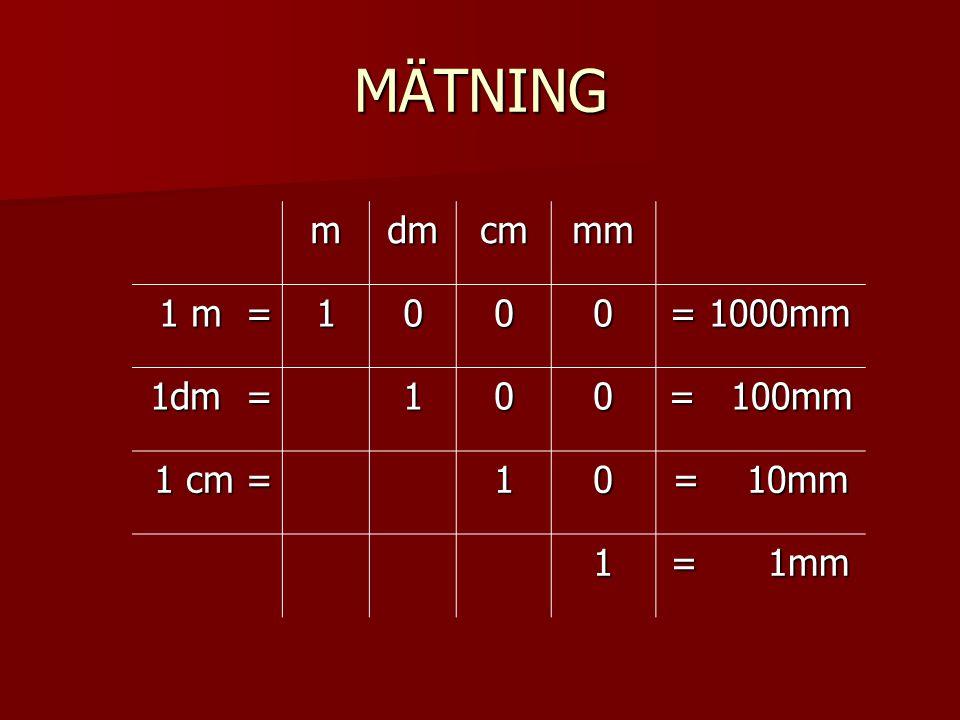 MÄTNING mdmcmmm 1 m = 1000 = 1000mm 1dm = 100 = 100mm 1 cm = 10 = 10mm 1 = 1mm