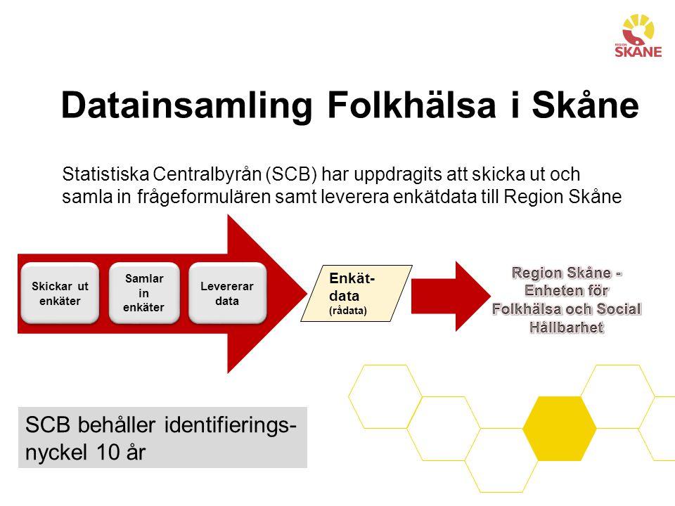 Datainsamling Folkhälsa i Skåne Statistiska Centralbyrån (SCB) har uppdragits att skicka ut och samla in frågeformulären samt leverera enkätdata till Region Skåne Levererar data Samlar in enkäter Skickar ut enkäter Enkät- data (rådata) SCB behåller identifierings- nyckel 10 år