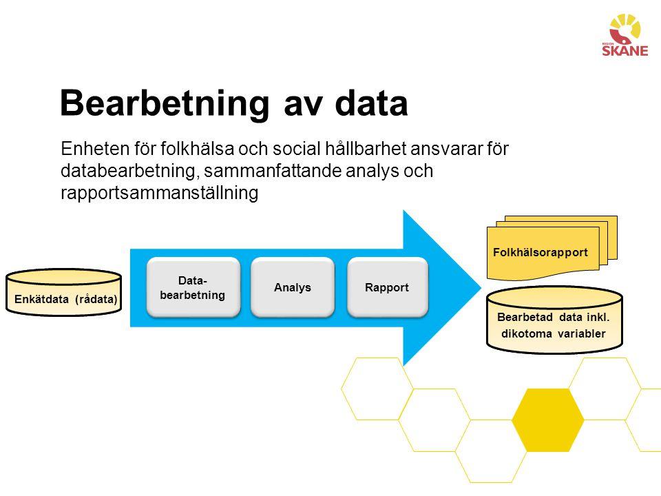 Bearbetning av data Enheten för folkhälsa och social hållbarhet ansvarar för databearbetning, sammanfattande analys och rapportsammanställning Rapport Analys Data- bearbetning Folkhälsorapport Enkätdata (rådata)