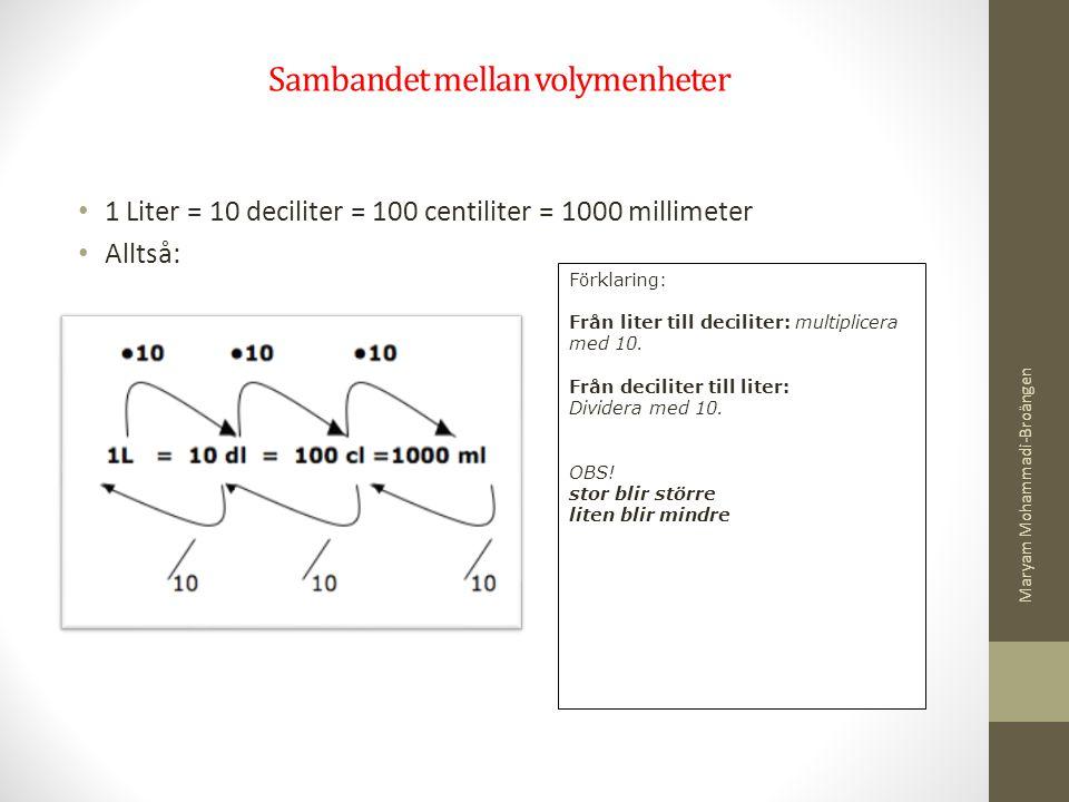 Sambandet mellan volymenheter 1 Liter = 10 deciliter = 100 centiliter = 1000 millimeter Alltså: Förklaring: Från liter till deciliter: multiplicera me