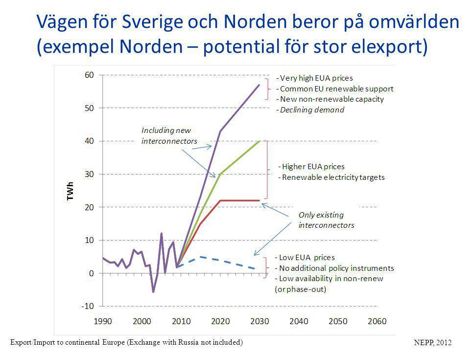 Vägen för Sverige och Norden beror på omvärlden (exempel Norden – potential för stor elexport) NEPP, 2012 Export/Import to continental Europe (Exchange with Russia not included)