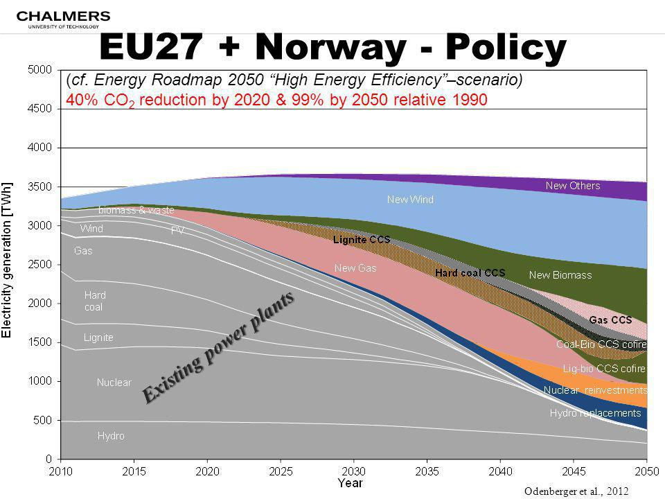 "EU27 + Norway - Policy (cf. Energy Roadmap 2050 ""High Energy Efficiency""–scenario) 40% CO 2 reduction by 2020 & 99% by 2050 relative 1990 Existing pow"