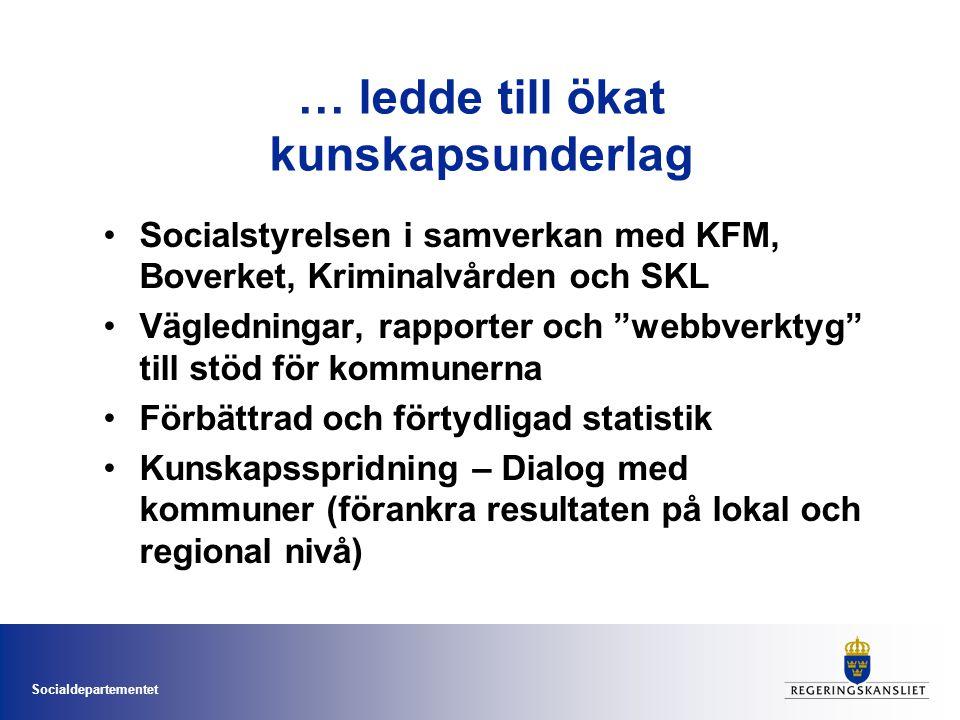 Socialdepartementet … ledde till ökat kunskapsunderlag Socialstyrelsen i samverkan med KFM, Boverket, Kriminalvården och SKL Vägledningar, rapporter och webbverktyg till stöd för kommunerna Förbättrad och förtydligad statistik Kunskapsspridning – Dialog med kommuner (förankra resultaten på lokal och regional nivå)
