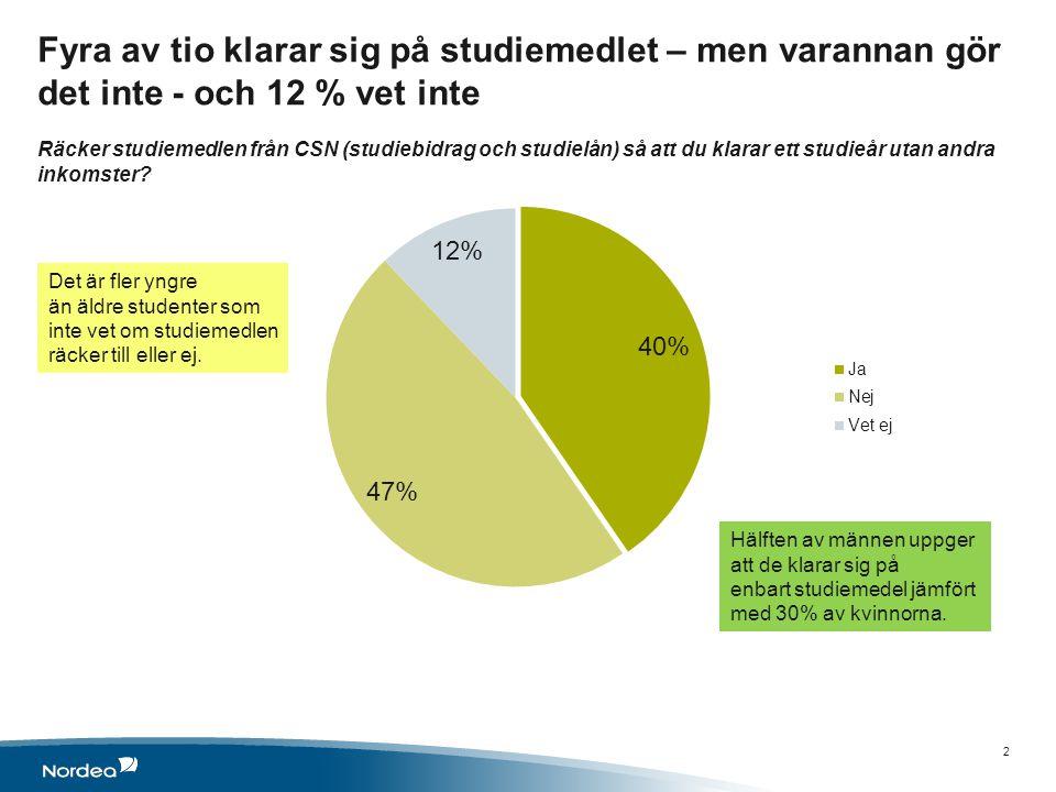 Fyra av tio klarar sig på studiemedlet – men varannan gör det inte - och 12 % vet inte Räcker studiemedlen från CSN (studiebidrag och studielån) så att du klarar ett studieår utan andra inkomster.