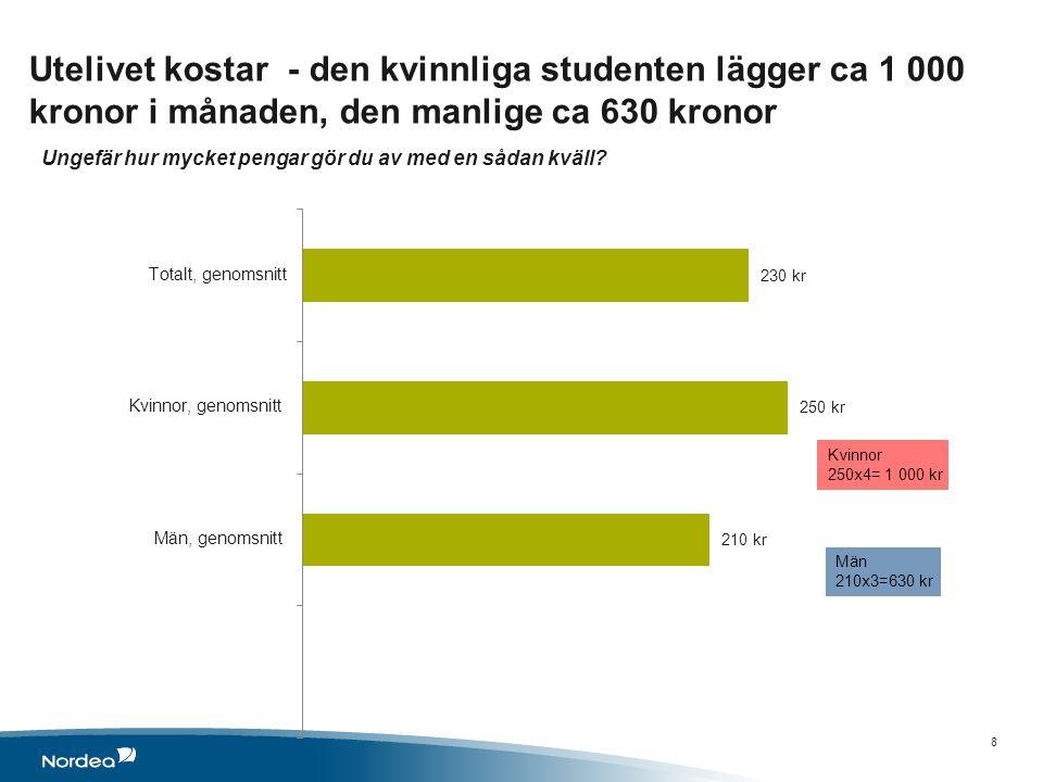 Utelivet kostar - den kvinnliga studenten lägger ca 1 000 kronor i månaden, den manlige ca 630 kronor 8 Ungefär hur mycket pengar gör du av med en sådan kväll?
