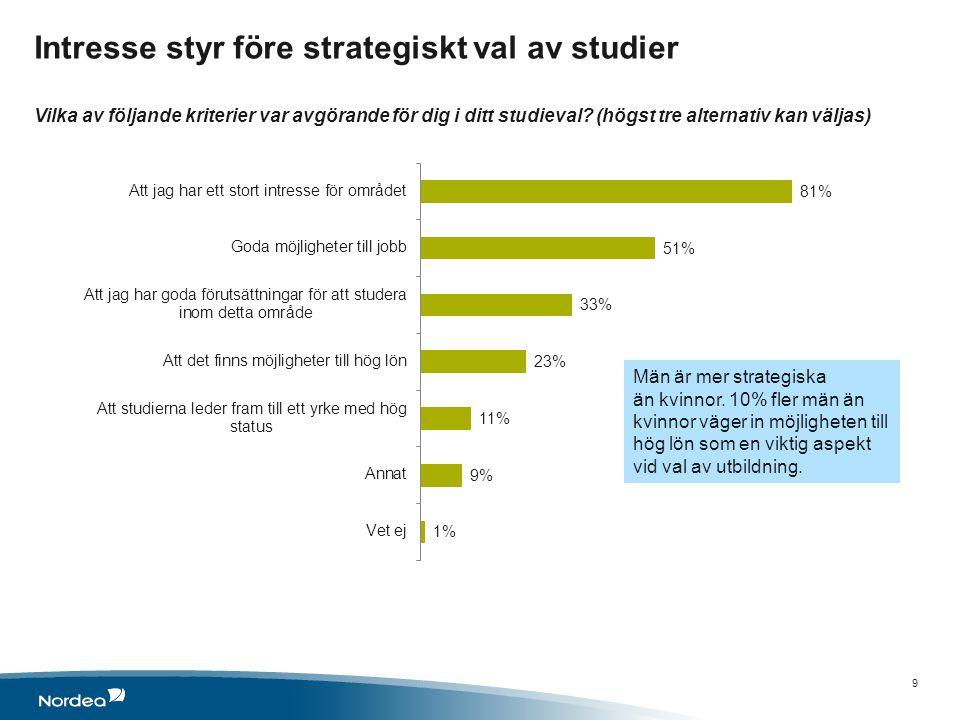 Intresse styr före strategiskt val av studier Vilka av följande kriterier var avgörande för dig i ditt studieval.