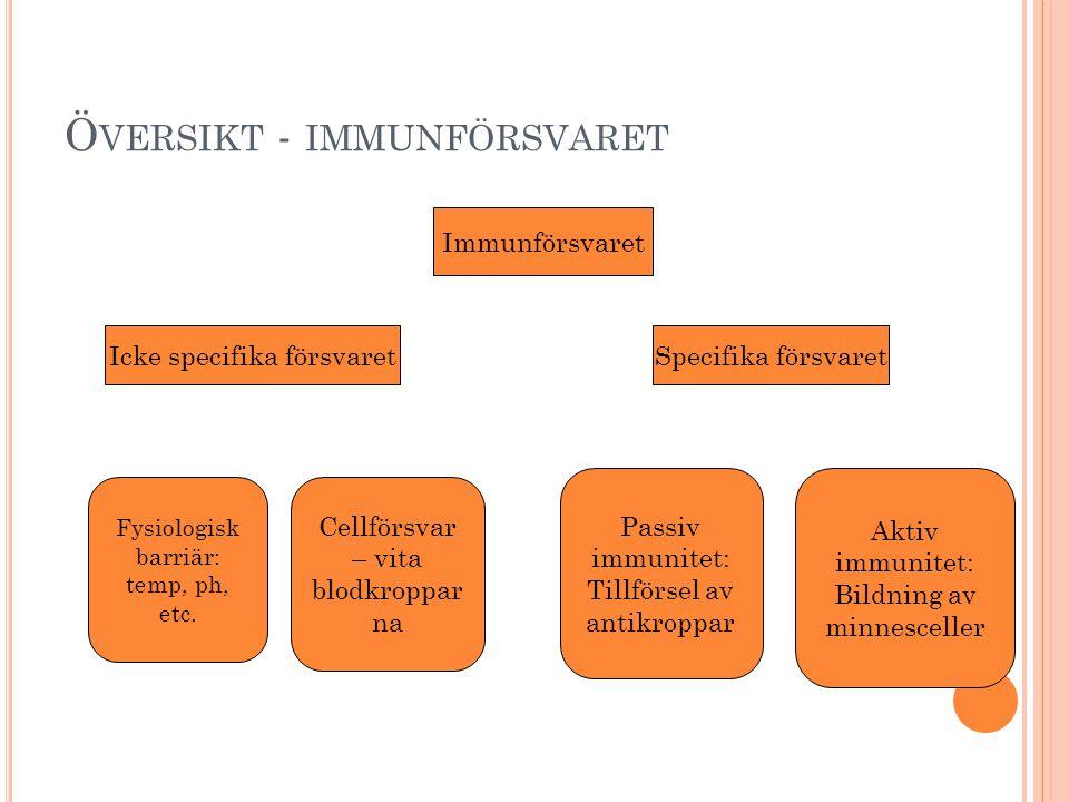 Ö VERSIKT - IMMUNFÖRSVARET Immunförsvaret Specifika försvaretIcke specifika försvaret Fysiologisk barriär: temp, ph, etc.