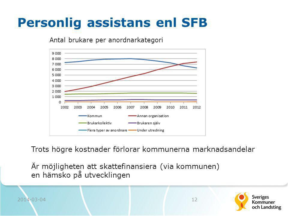 Personlig assistans enl SFB 2014-03-0412 Antal brukare per anordnarkategori Trots högre kostnader förlorar kommunerna marknadsandelar Är möjligheten a