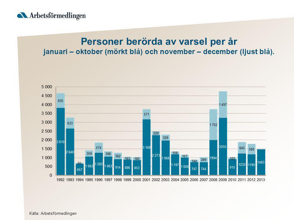 Personer berörda av varsel per år januari – oktober (mörkt blå) och november – december (ljust blå). Källa: Arbetsförmedlingen