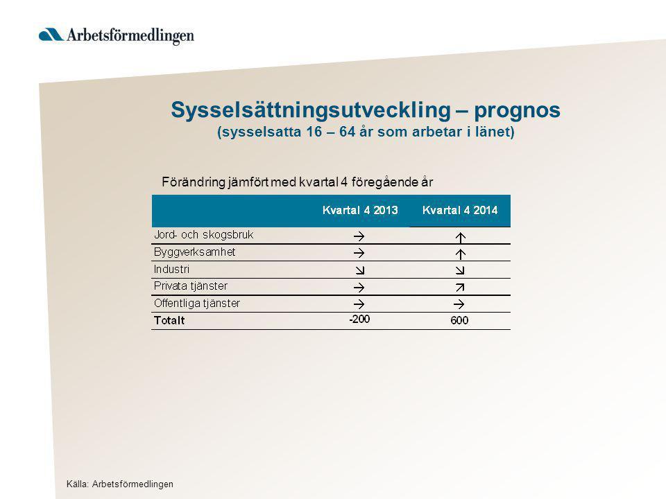 Sysselsättningsutveckling – prognos (sysselsatta 16 – 64 år som arbetar i länet) Källa: Arbetsförmedlingen Förändring jämfört med kvartal 4 föregående år