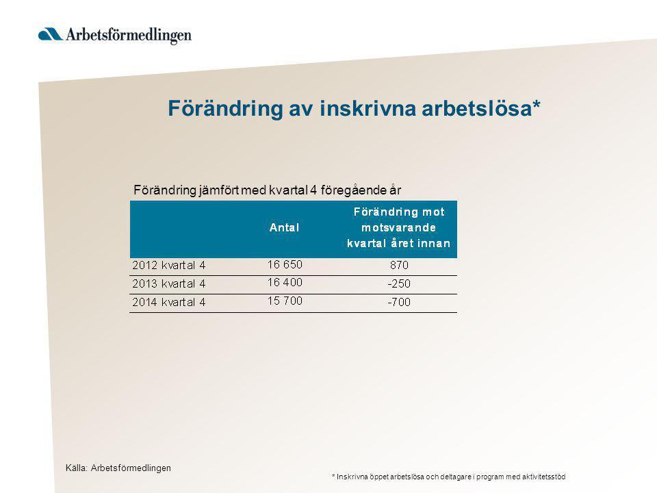 Förändring av inskrivna arbetslösa* Källa: Arbetsförmedlingen Förändring jämfört med kvartal 4 föregående år * Inskrivna öppet arbetslösa och deltagar