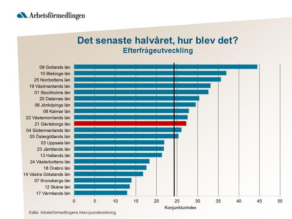 Hur ser arbetsförmedlingen på 2013-2014.