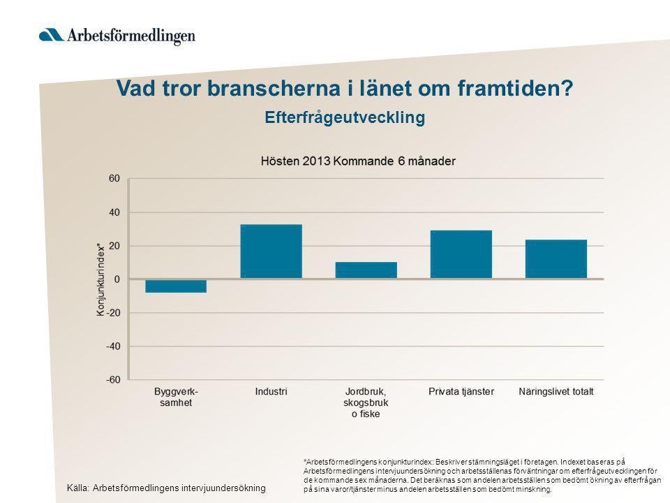 Vad tror branscherna i länet om framtiden? Efterfrågeutveckling *Arbetsförmedlingens konjunkturindex: Beskriver stämningsläget i företagen. Indexet ba