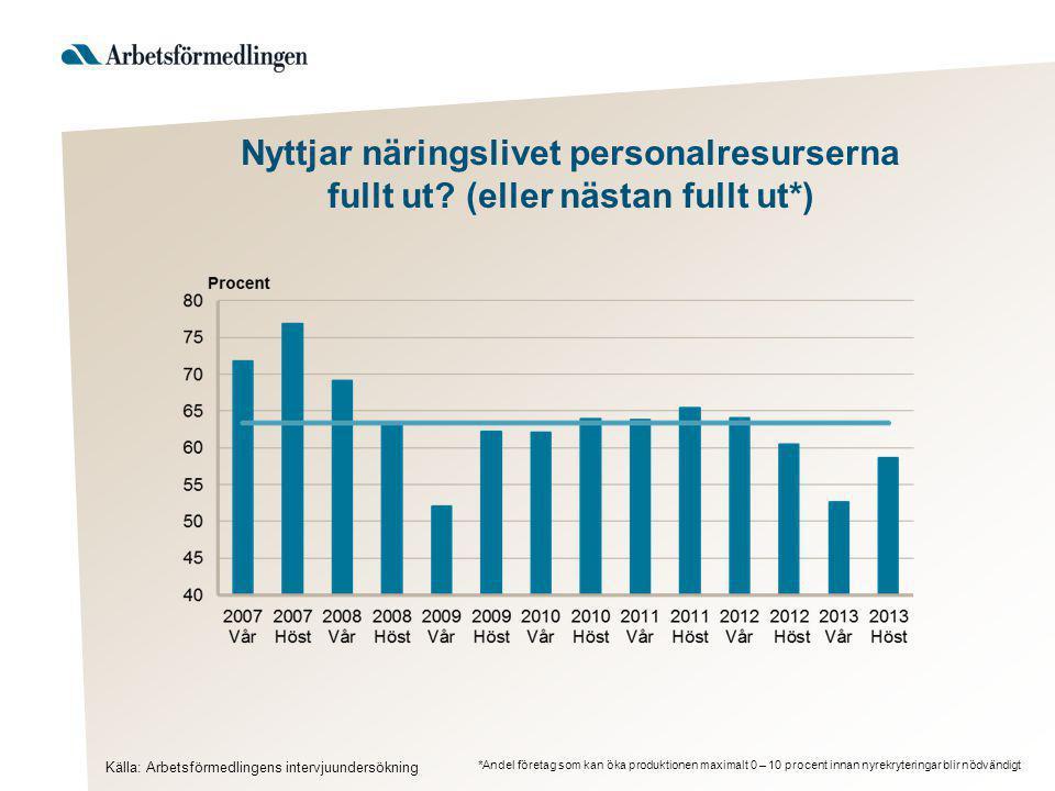 Utmaningar i Gävleborg Källa: Arbetsförmedlingen