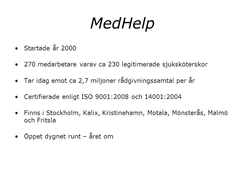 MedHelp Startade år 2000 270 medarbetare varav ca 230 legitimerade sjuksköterskor Tar idag emot ca 2,7 miljoner rådgivningssamtal per år Certifierade