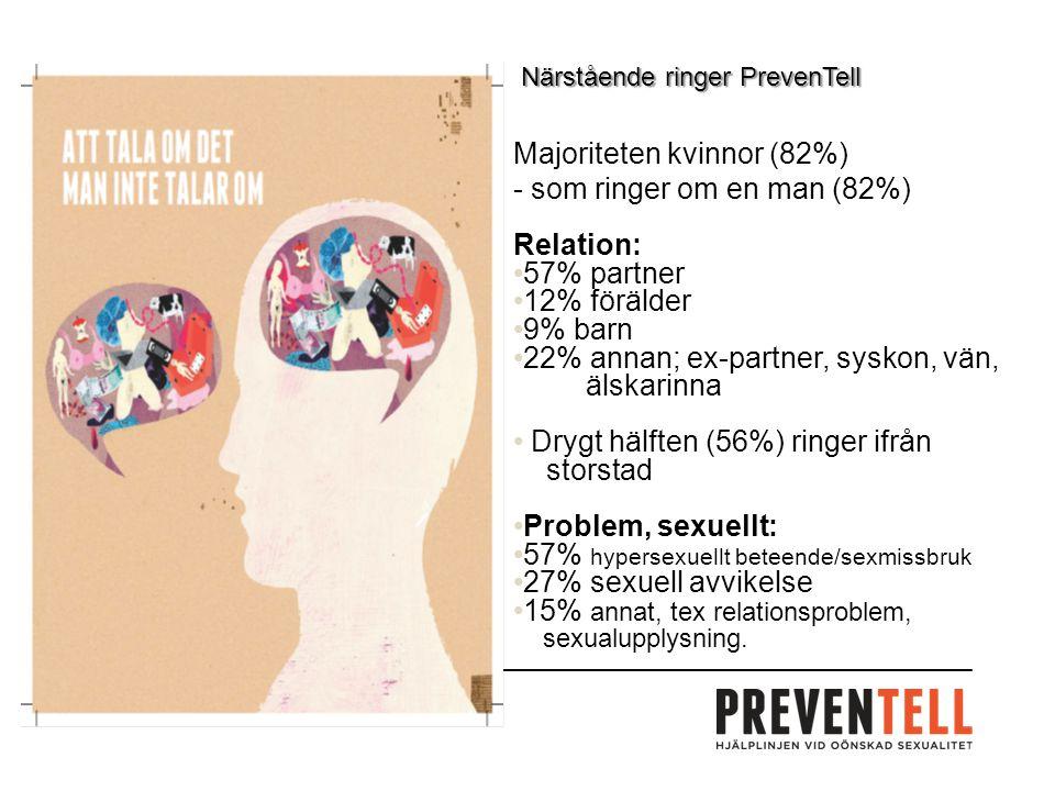 Närstående ringer PrevenTell Majoriteten kvinnor (82%) - som ringer om en man (82%) Relation: 57% partner 12% förälder 9% barn 22% annan; ex-partner, syskon, vän, älskarinna Drygt hälften (56%) ringer ifrån storstad Problem, sexuellt: 57% hypersexuellt beteende/sexmissbruk 27% sexuell avvikelse 15% annat, tex relationsproblem, sexualupplysning.