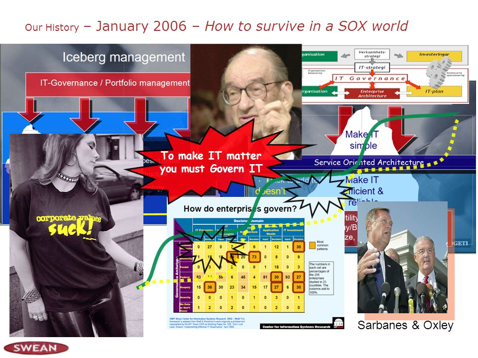 Our History – January 2006 – How to survive in a SOX world Sarbanes & Oxley To make IT matter you must Govern IT