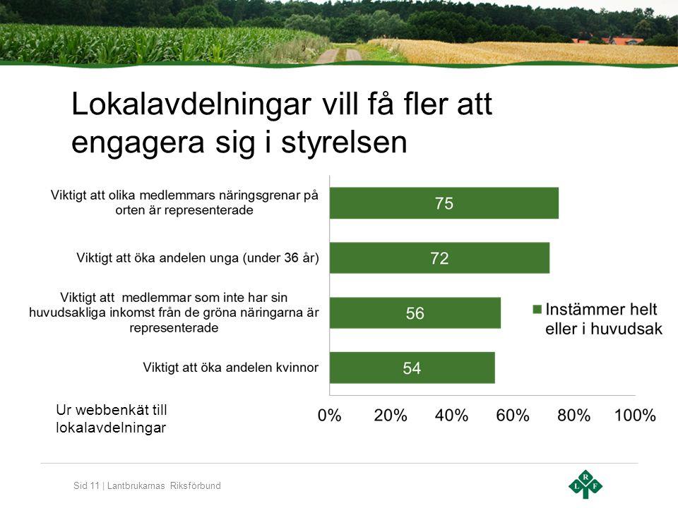 Sid 11 | Lantbrukarnas Riksförbund Lokalavdelningar vill få fler att engagera sig i styrelsen Ur webbenkät till lokalavdelningar