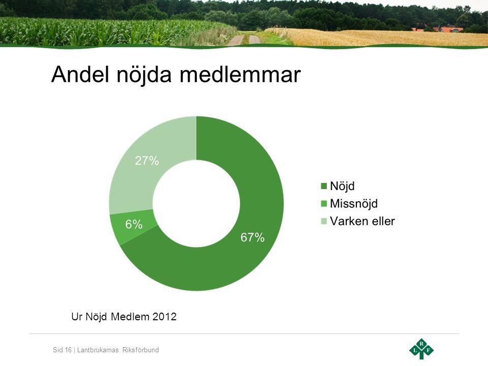 Sid 16 | Lantbrukarnas Riksförbund Andel nöjda medlemmar Ur Nöjd Medlem 2012