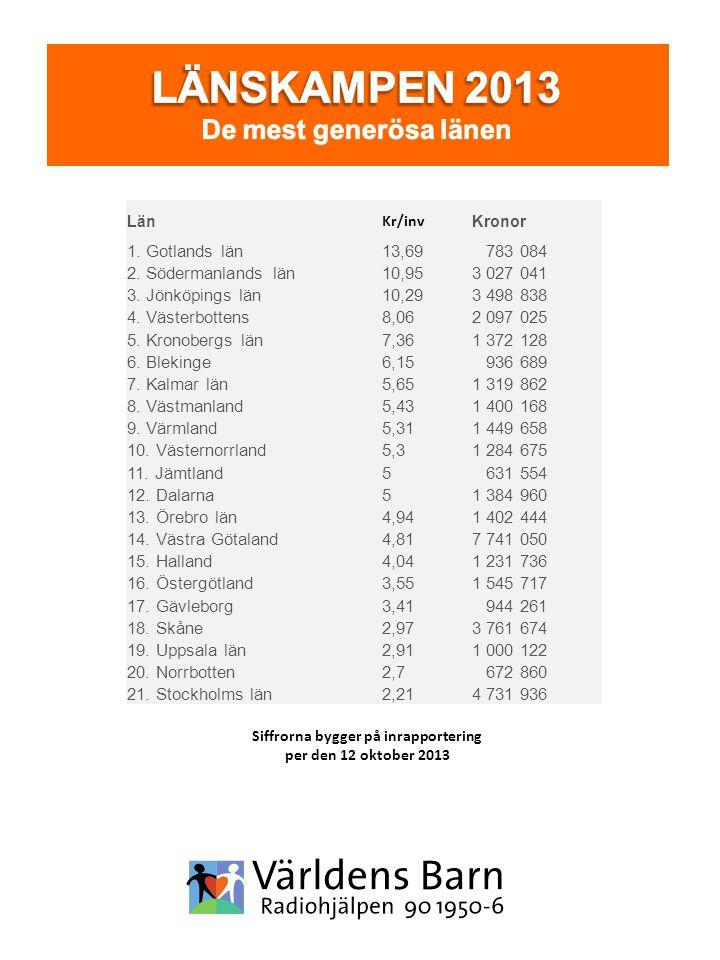 Siffrorna bygger på inrapportering per den 12 oktober 2013 Län Kr/inv Kronor 1. Gotlands län13,69 783 084 2. Södermanlands län10,953 027 041 3. Jönköp