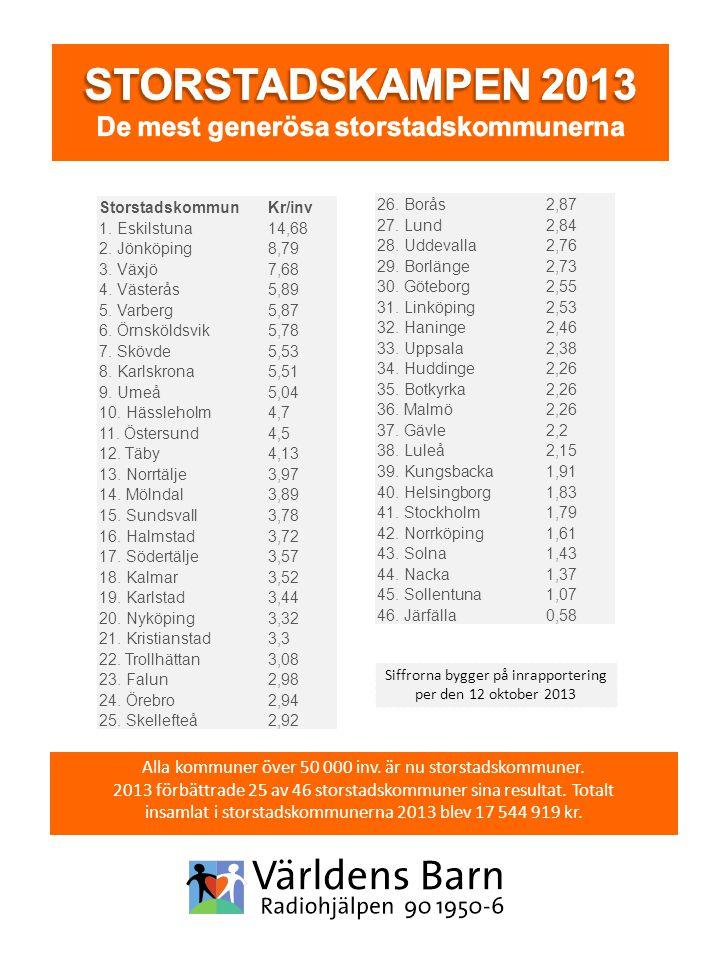 Siffrorna bygger på inrapportering per den 12 oktober 2013 Alla kommuner över 50 000 inv. är nu storstadskommuner. 2013 förbättrade 25 av 46 storstads