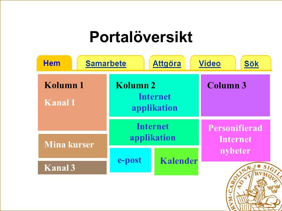 Portalöversikt Hem Samarbete Attgöra Sök Video Kolumn 1 Column 3 Kolumn 2 Kanal 1 Mina kurser Kanal 3 e-post Kalender Personifierad Internet nyheter Internet applikation Internet applikation