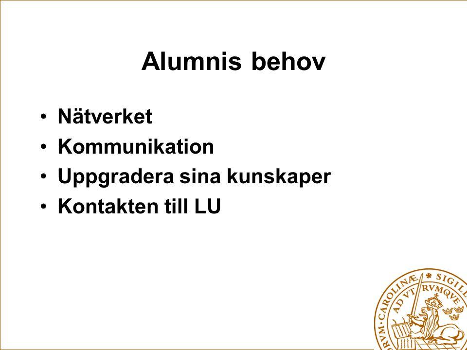 Alumnis behov Nätverket Kommunikation Uppgradera sina kunskaper Kontakten till LU