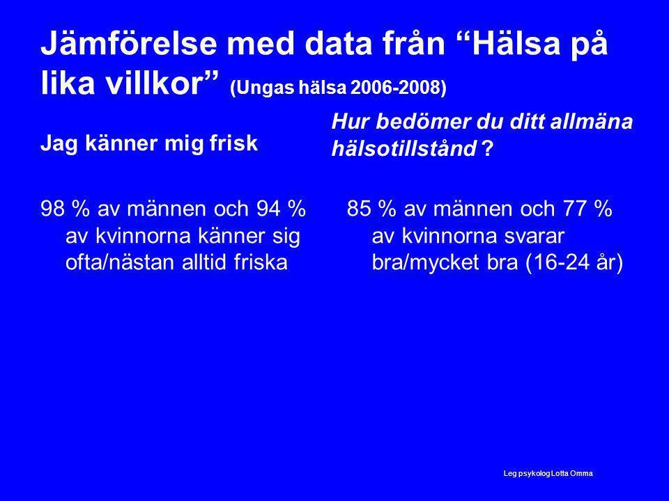 Jämförelse med data från Hälsa på lika villkor (Ungas hälsa 2006-2008) Jag känner mig frisk 98 % av männen och 94 % av kvinnorna känner sig ofta/nästan alltid friska Hur bedömer du ditt allmäna hälsotillstånd .