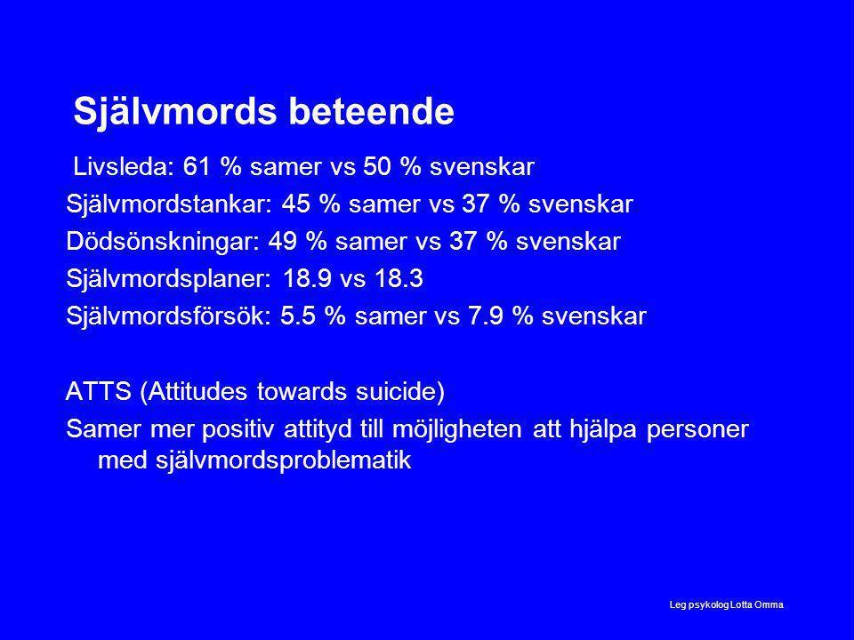 Självmords beteende Livsleda: 61 % samer vs 50 % svenskar Självmordstankar: 45 % samer vs 37 % svenskar Dödsönskningar: 49 % samer vs 37 % svenskar Självmordsplaner: 18.9 vs 18.3 Självmordsförsök: 5.5 % samer vs 7.9 % svenskar ATTS (Attitudes towards suicide) Samer mer positiv attityd till möjligheten att hjälpa personer med självmordsproblematik