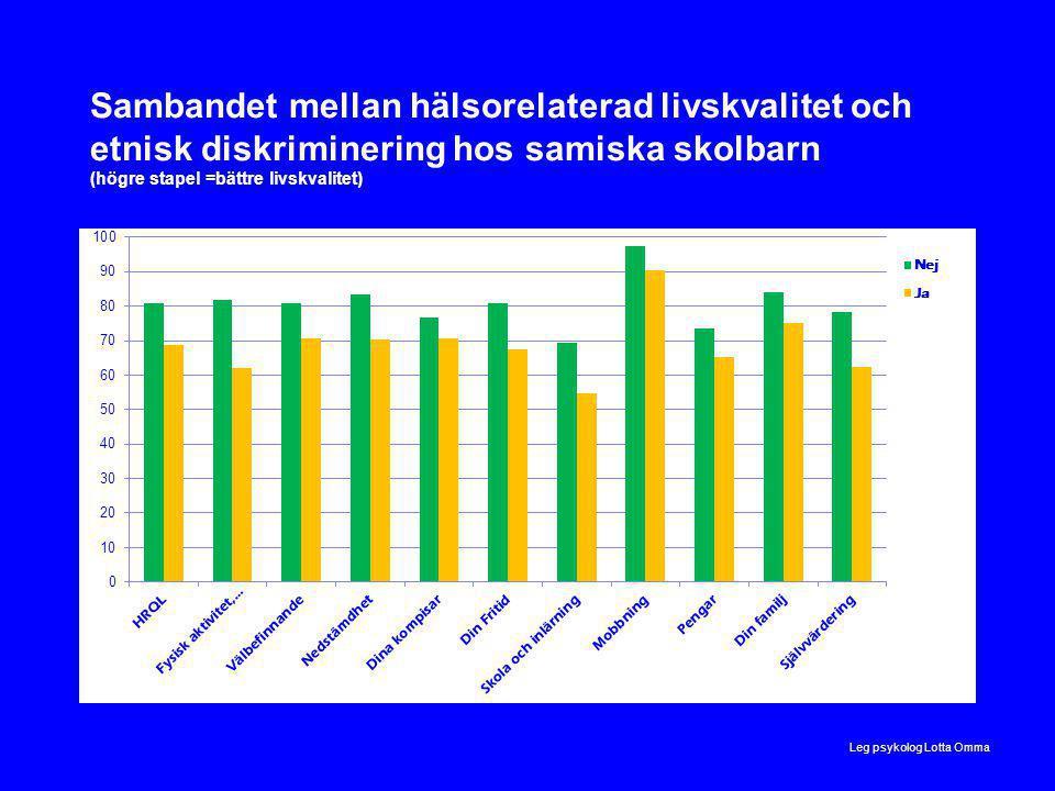 Sambandet mellan hälsorelaterad livskvalitet och etnisk diskriminering hos samiska skolbarn (högre stapel =bättre livskvalitet) Leg psykolog Lotta Omma