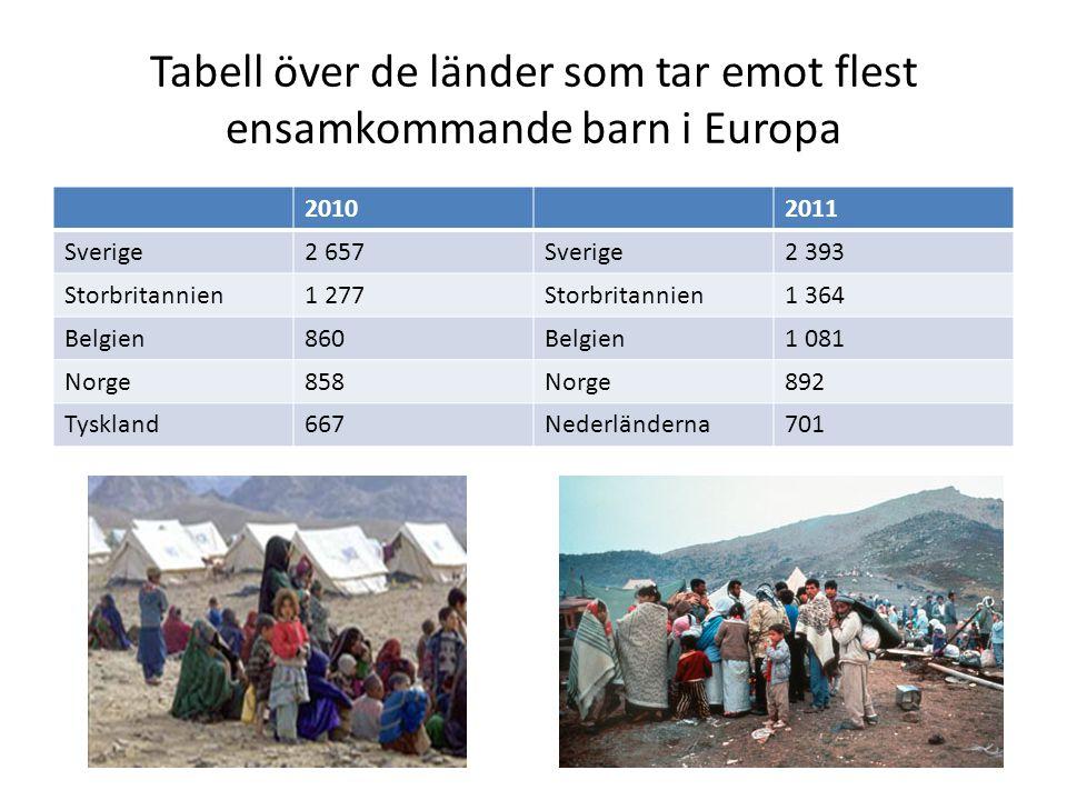 Integration Integration = när man anpassar sig till det svenska samhället men behåller sin egen kultur, språk och religion Hur kan man öka integration.