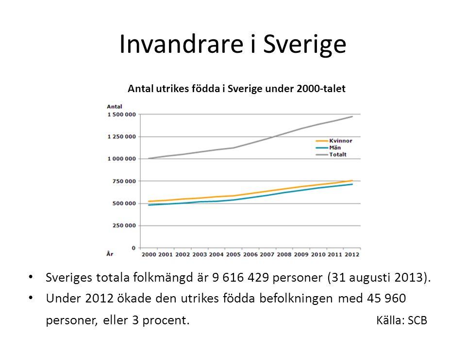 Antalet invandrare som andel av befolkningen Procent, 1960-2005 Källa: World Migration Stock database I dag är 14,7 % av svenskarna utlandsfödda.
