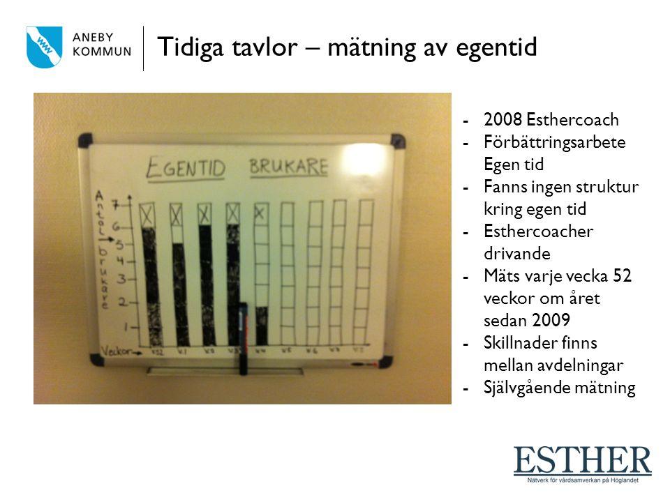 Tidiga tavlor – mätning av egentid -2008 Esthercoach -Förbättringsarbete Egen tid -Fanns ingen struktur kring egen tid -Esthercoacher drivande -Mäts varje vecka 52 veckor om året sedan 2009 -Skillnader finns mellan avdelningar -Självgående mätning