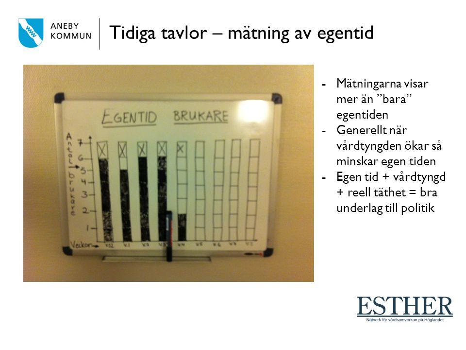 Tidiga tavlor – mätning av egentid -Mätningarna visar mer än bara egentiden -Generellt när vårdtyngden ökar så minskar egen tiden -Egen tid + vårdtyngd + reell täthet = bra underlag till politik