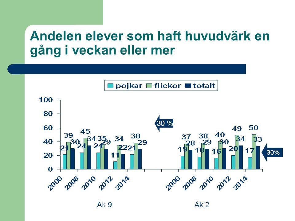 Andelen elever som haft huvudvärk en gång i veckan eller mer Åk 9Åk 2 30 %