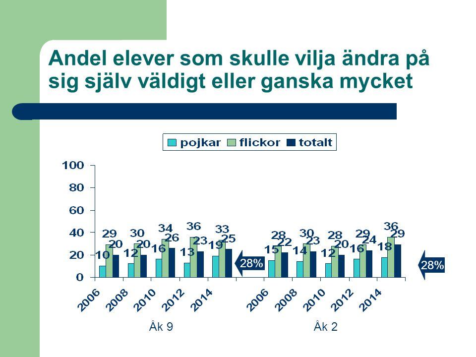 Andel elever som skulle vilja ändra på sig själv väldigt eller ganska mycket Åk 9Åk 2 28%