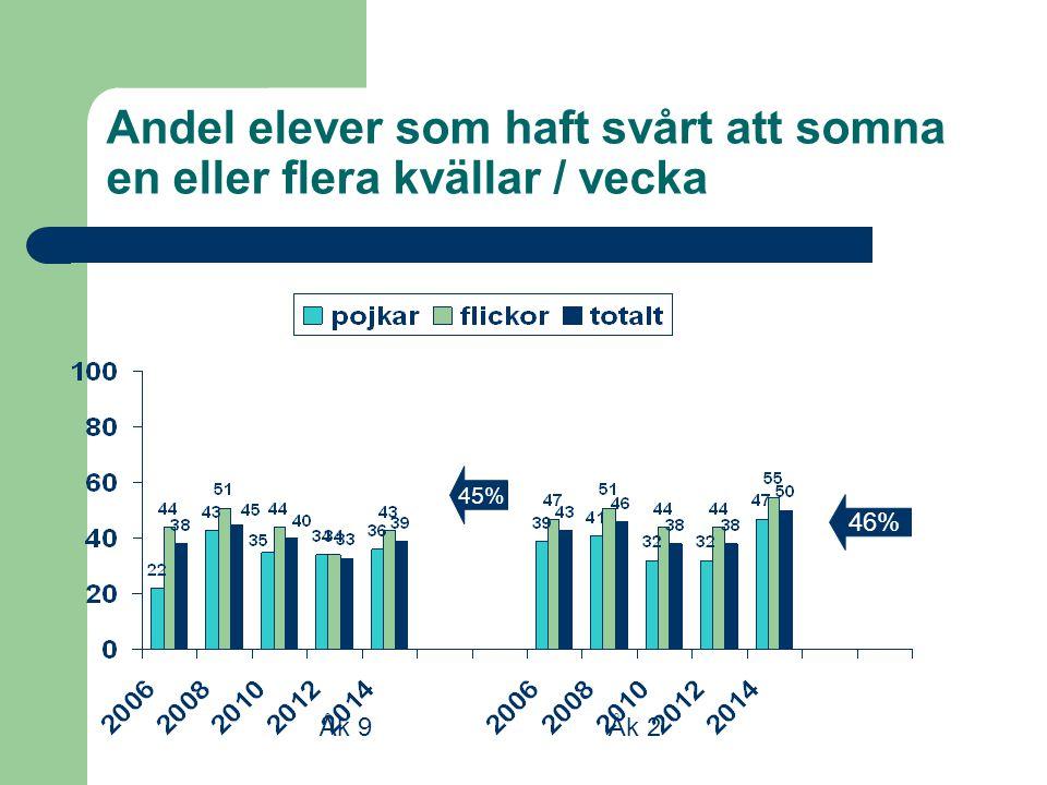 Andel elever som haft svårt att somna en eller flera kvällar / vecka Åk 9Åk 2 45% 46%