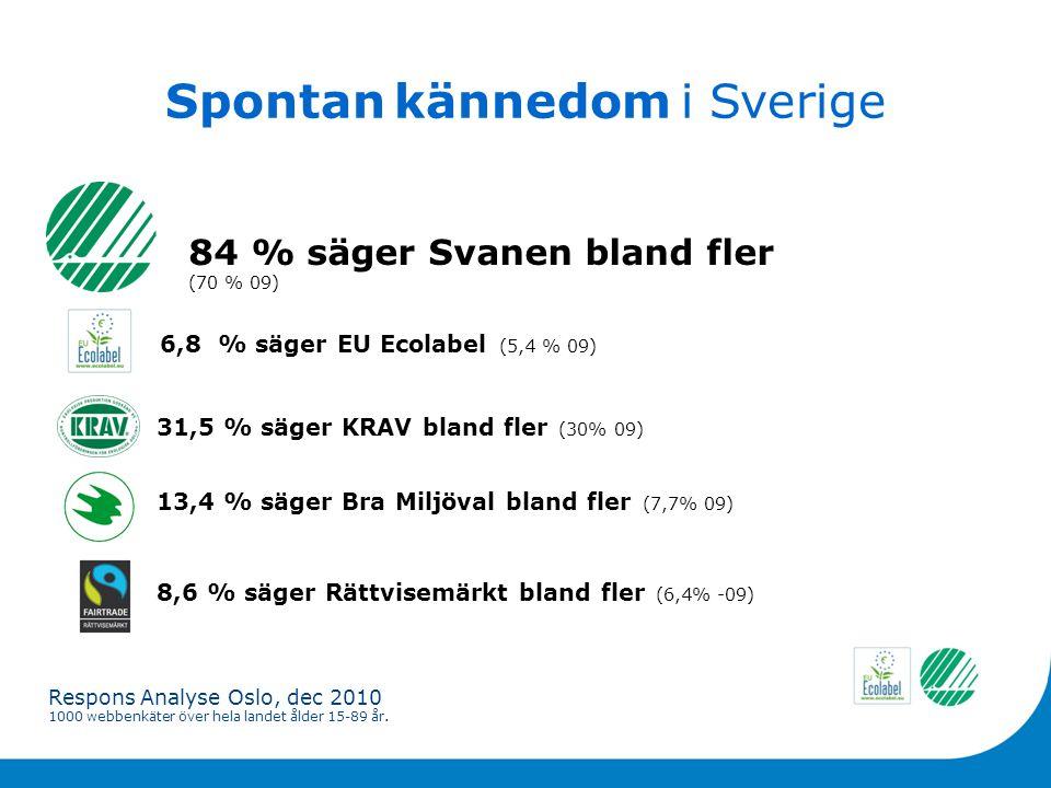 Spontan kännedom i Sverige 84 % säger Svanen bland fler (70 % 09) 31,5 % säger KRAV bland fler (30% 09) 13,4 % säger Bra Miljöval bland fler (7,7% 09) 8,6 % säger Rättvisemärkt bland fler (6,4% -09) Respons Analyse Oslo, dec 2010 1000 webbenkäter över hela landet ålder 15-89 år.