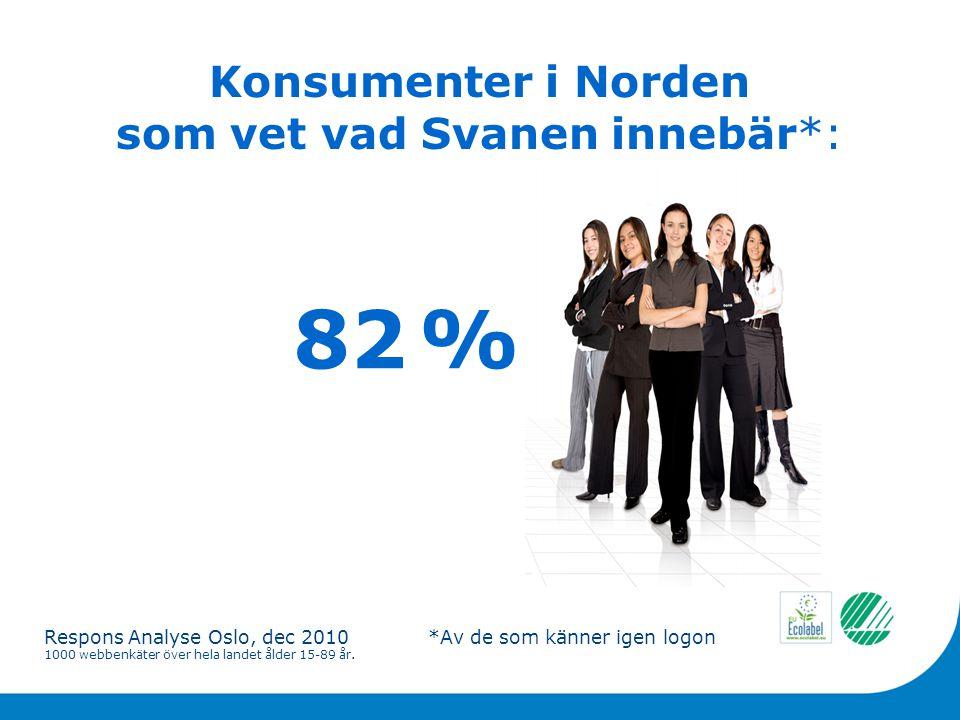 Konsumenter i Norden som vet vad Svanen innebär*: 82 % Respons Analyse Oslo, dec 2010*Av de som känner igen logon 1000 webbenkäter över hela landet ålder 15-89 år.