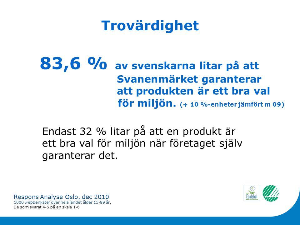 Trovärdighet 83,6 % av svenskarna litar på att Svanenmärket garanterar att produkten är ett bra val för miljön.