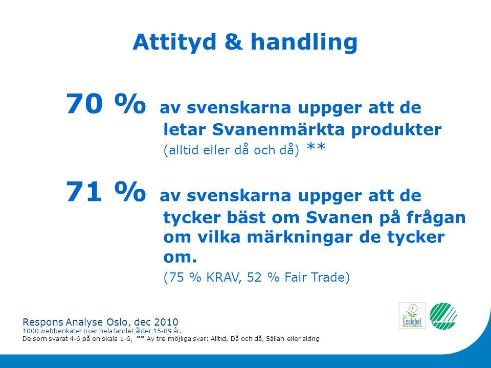 Attityd & handling 70 % av svenskarna uppger att de letarSvanenmärkta produkter (alltid eller då och då) ** Respons Analyse Oslo, dec 2010 1000 webbenkäter över hela landet ålder 15-89 år.