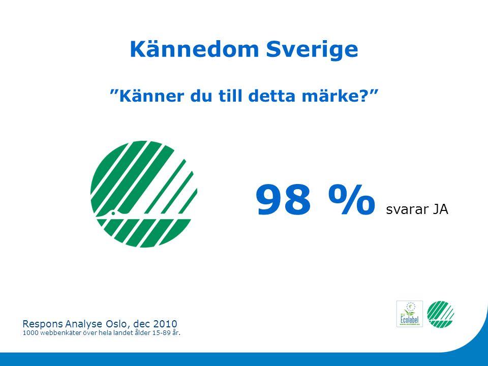 Kännedom Sverige 98 % svarar JA Känner du till detta märke Respons Analyse Oslo, dec 2010 1000 webbenkäter över hela landet ålder 15-89 år.