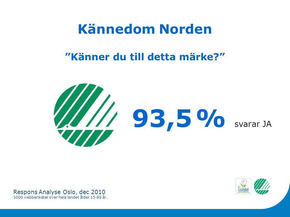 Kännedom Norden 93,5 % svarar JA Känner du till detta märke Respons Analyse Oslo, dec 2010 1000 webbenkäter över hela landet ålder 15-89 år.