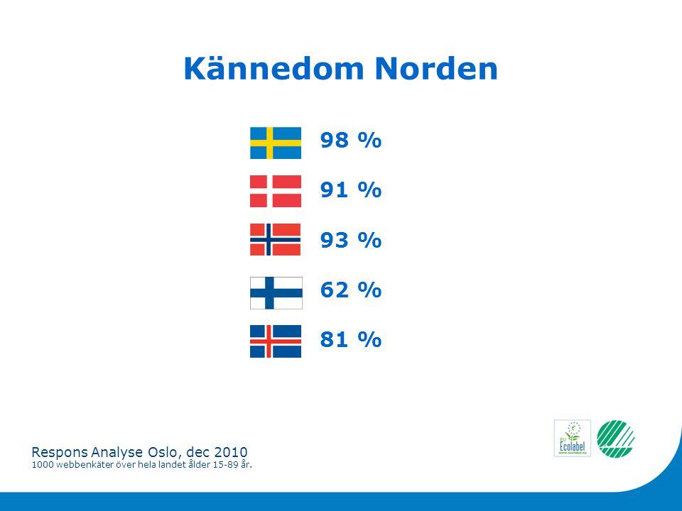 Kännedom Norden 98 % 91 % 93 % 62 % 81 % Respons Analyse Oslo, dec 2010 1000 webbenkäter över hela landet ålder 15-89 år.