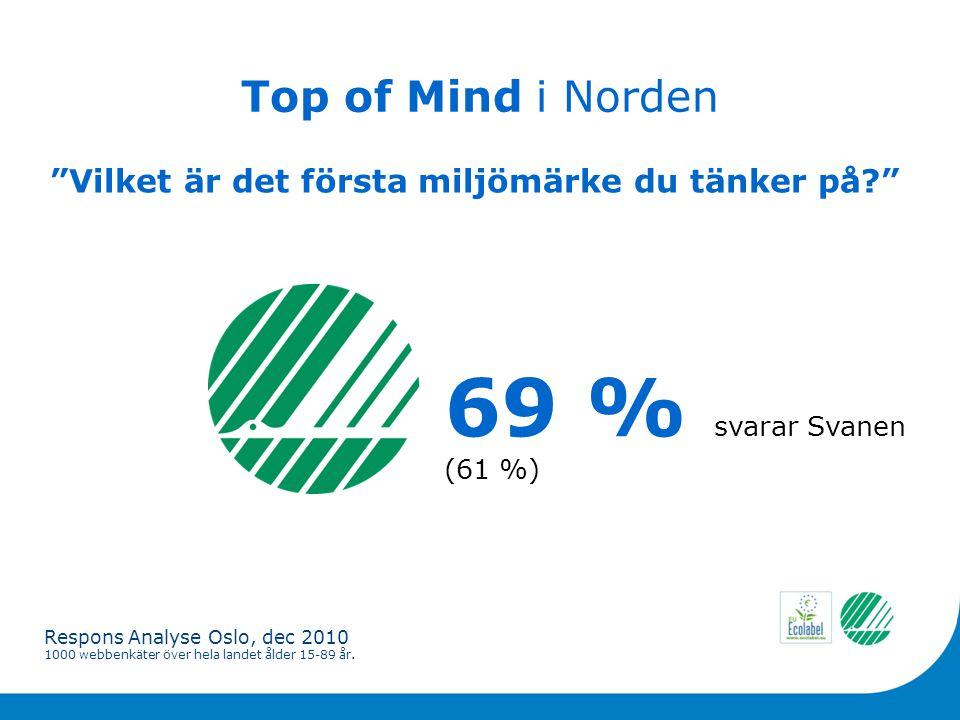 Top of Mind i Norden 69 % svarar Svanen (61 %) Vilket är det första miljömärke du tänker på Respons Analyse Oslo, dec 2010 1000 webbenkäter över hela landet ålder 15-89 år.
