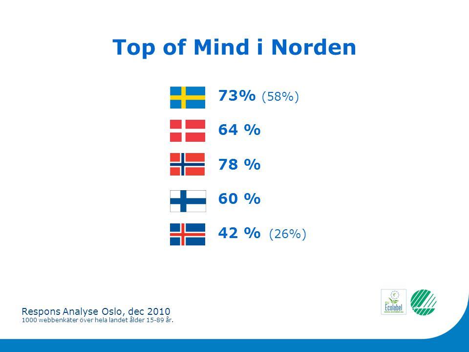 Top of Mind i Norden 73% (58%) 64 % 78 % 60 % 42 % (26%) Respons Analyse Oslo, dec 2010 1000 webbenkäter över hela landet ålder 15-89 år.