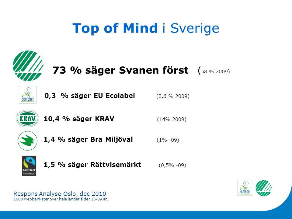 Top of Mind i Sverige 73 % säger Svanen först 10,4 % säger KRAV (14% 2009) 1,4 % säger Bra Miljöval (1% -09) 1,5 % säger Rättvisemärkt (0,5% -09) Respons Analyse Oslo, dec 2010 1000 webbenkäter över hela landet ålder 15-89 år.